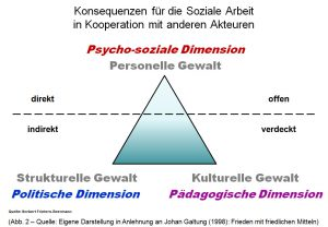 Galtung Dreieck 2