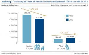 Familien und Alleinerziehende