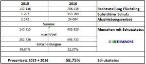 Schutzstatus 2015 2016