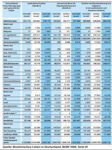 Tabelle 2009 Muslime
