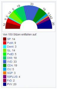 Wahl Holland 3