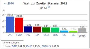 Wahl Holland 4