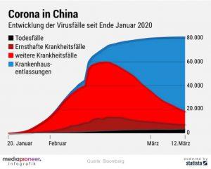 China Corona Aktuell